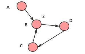 引用计数法循环引用1