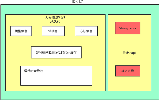 方法区在JDK1.7中的实现
