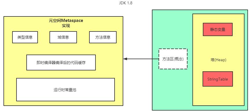 方法区在JDK1.8中的实现