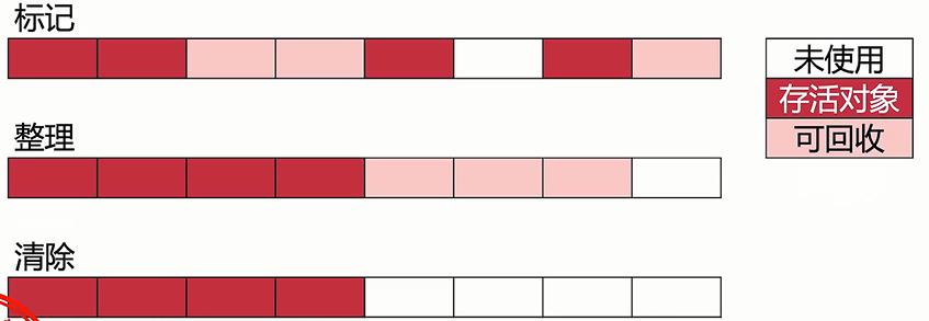 标记-整理算法