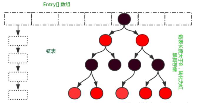 HashMap结构
