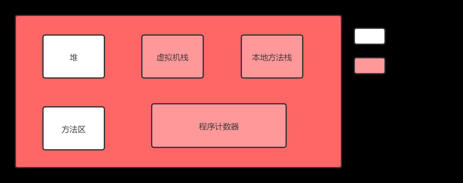 JVM运行时内存空间